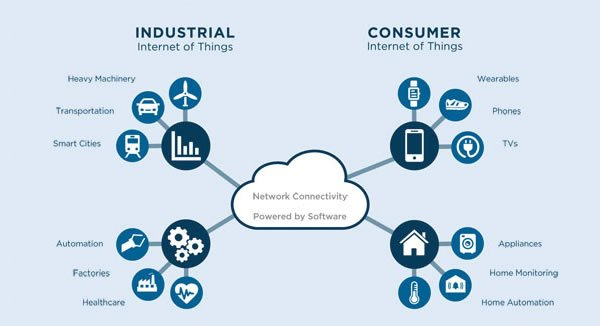 Start Creating Your Smart Products Now Through Internet of Things