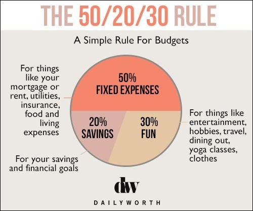 how to budget using the 50 20 30 rule investment guru